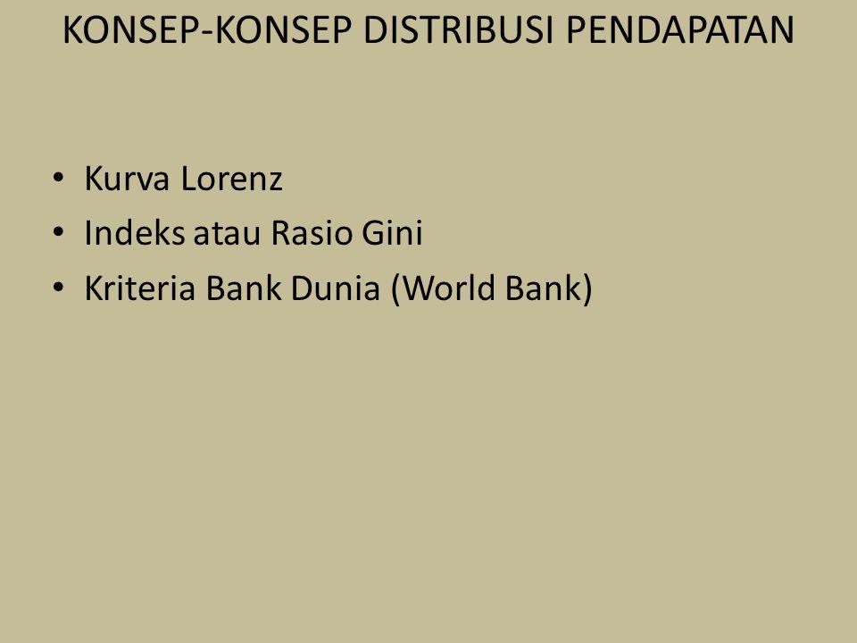 KONSEP-KONSEP DISTRIBUSI PENDAPATAN Kurva Lorenz Indeks atau Rasio Gini Kriteria Bank Dunia (World Bank)