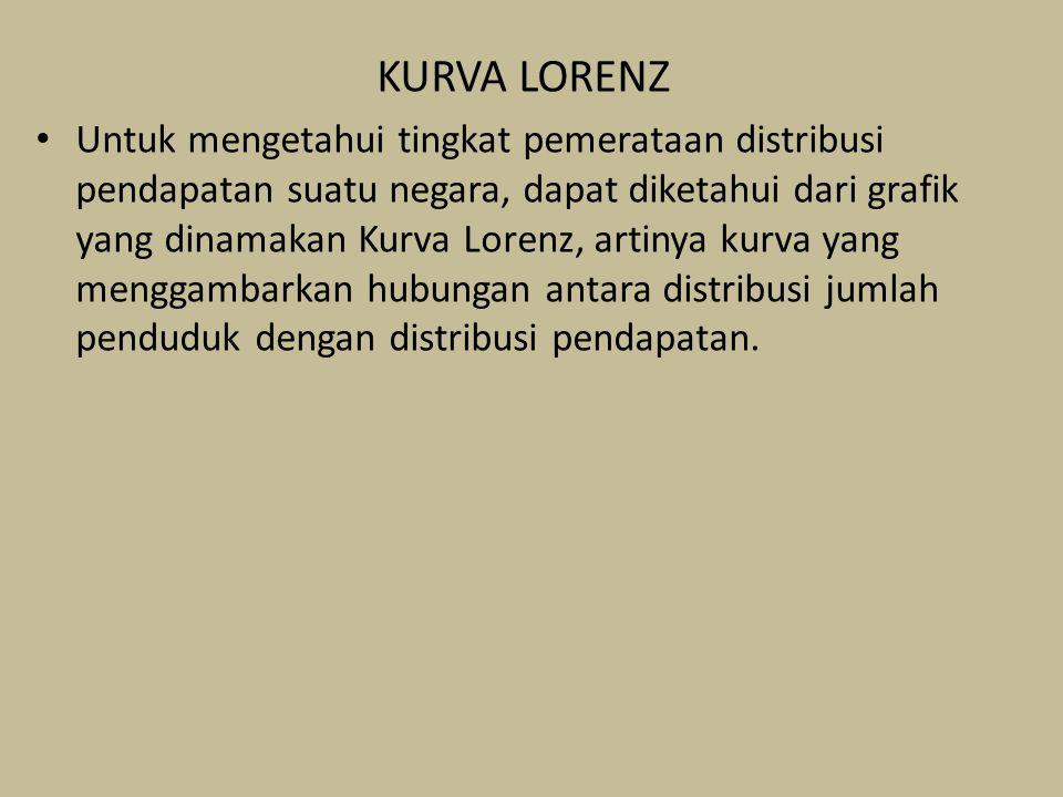 KURVA LORENZ Untuk mengetahui tingkat pemerataan distribusi pendapatan suatu negara, dapat diketahui dari grafik yang dinamakan Kurva Lorenz, artinya kurva yang menggambarkan hubungan antara distribusi jumlah penduduk dengan distribusi pendapatan.