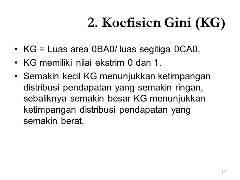 2. Koefisien Gini (KG) KG = Luas area 0BA0/ luas segitiga 0CA0. KG memiliki nilai ekstrim 0 dan 1. Semakin kecil KG menunjukkan ketimpangan distribusi