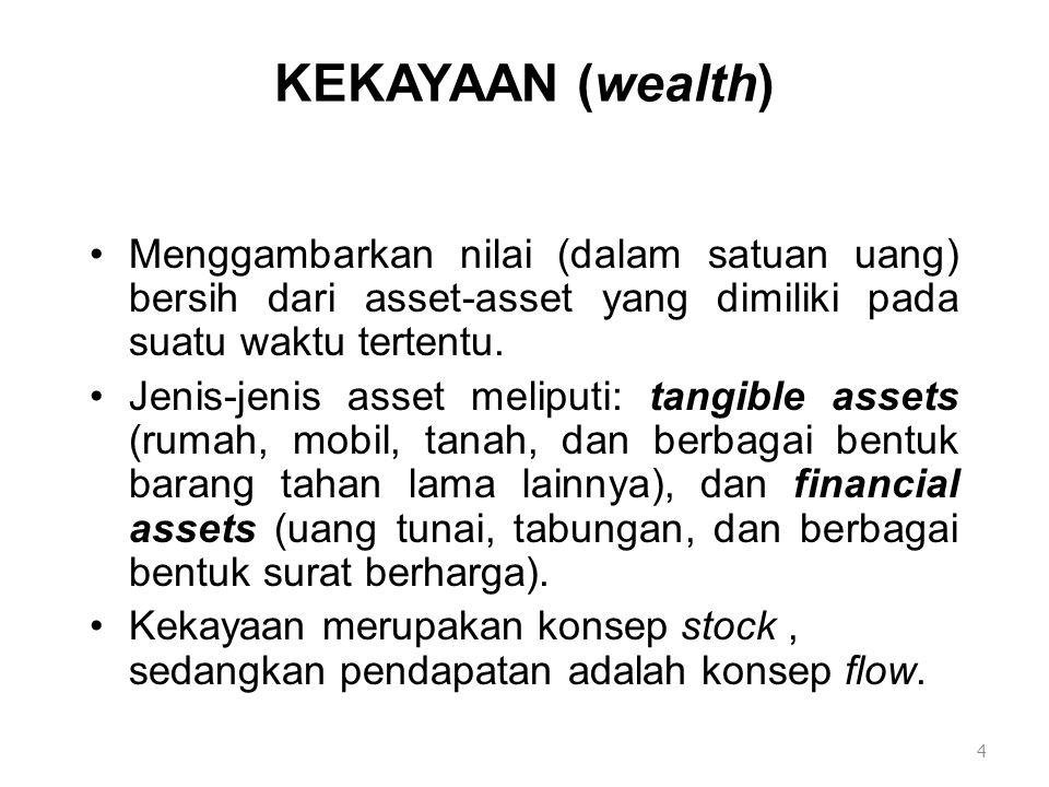 KEKAYAAN (wealth) Menggambarkan nilai (dalam satuan uang) bersih dari asset-asset yang dimiliki pada suatu waktu tertentu. Jenis-jenis asset meliputi: