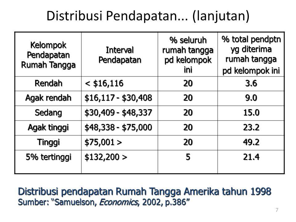 Distribusi Pendapatan... (lanjutan) Kelompok Pendapatan Rumah Tangga Interval Pendapatan % seluruh rumah tangga pd kelompok ini % total pendptn yg dit