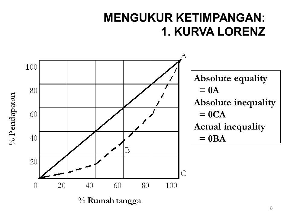 MENGUKUR KETIMPANGAN: 1. KURVA LORENZ 8 Absolute equality = 0A Absolute inequality = 0CA Actual inequality = 0BA