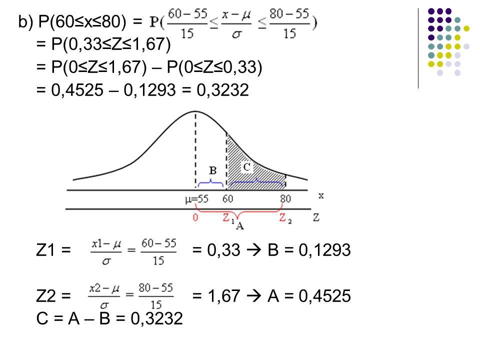 b) P(60≤x≤80) = = P(0,33≤Z≤1,67) = P(0≤Z≤1,67) – P(0≤Z≤0,33) = 0,4525 – 0,1293 = 0,3232 Z1 = = 0,33  B = 0,1293 Z2 = = 1,67  A = 0,4525 C = A – B = 0,3232