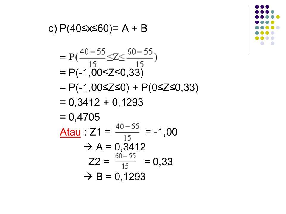 c) P(40≤x≤60)= A + B = = P(-1,00≤Z≤0,33) = P(-1,00≤Z≤0) + P(0≤Z≤0,33) = 0,3412 + 0,1293 = 0,4705 Atau : Z1 = = -1,00  A = 0,3412 Z2 = = 0,33  B = 0,1293