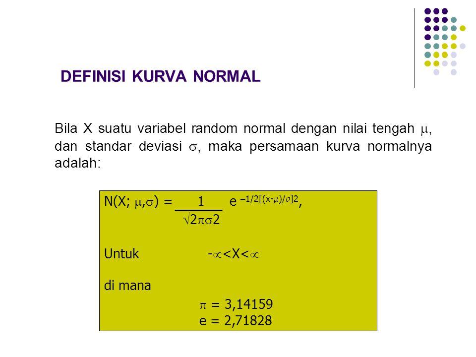 DEFINISI KURVA NORMAL Bila X suatu variabel random normal dengan nilai tengah , dan standar deviasi , maka persamaan kurva normalnya adalah: N(X; ,  ) = 1 e –1/2[(x-  )/  ]2,  2  2 Untuk -  <X<  di mana  = 3,14159 e = 2,71828