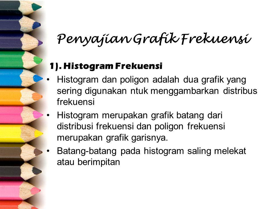 Penyajian Grafik Frekuensi 1). Histogram Frekuensi Histogram dan poligon adalah dua grafik yang sering digunakan ntuk menggambarkan distribus frekuens