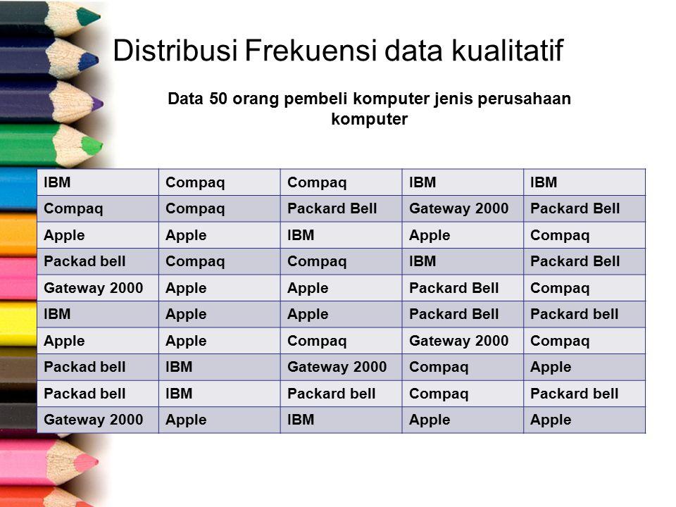 Distribusi Frekuensi Pembelian Komputer dari 5 Merk PerusahaanFrekuensi Apple Compaq Gateway 2000 IBM Packard Bell 13 12 5 9 11 Jumlah50 Tabel diatas menyajikan hasil distribusi frekuensi yang dilakukan, dari tampilan data tersebut dapat diketahui dengan cepat bahwa Apple merupakan jenis komputer yang paling diminati dan Gateway 2000 adalah jenis komputer yang peminatnya paling sedikit