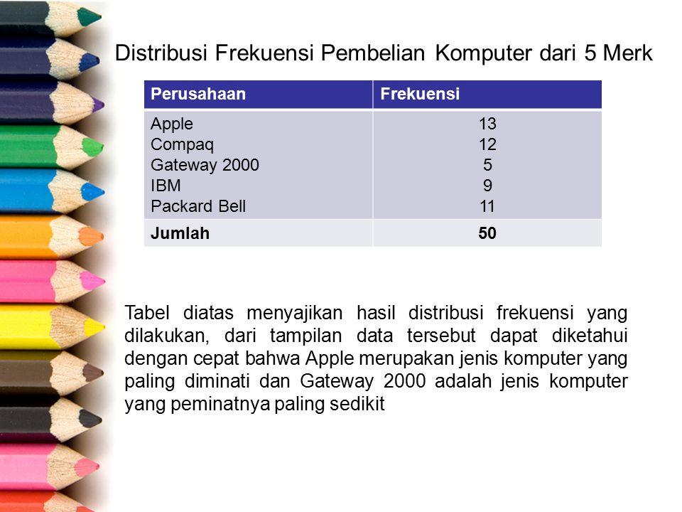 Distribusi Frekuensi Pembelian Komputer dari 5 Merk PerusahaanFrekuensi Apple Compaq Gateway 2000 IBM Packard Bell 13 12 5 9 11 Jumlah50 Tabel diatas