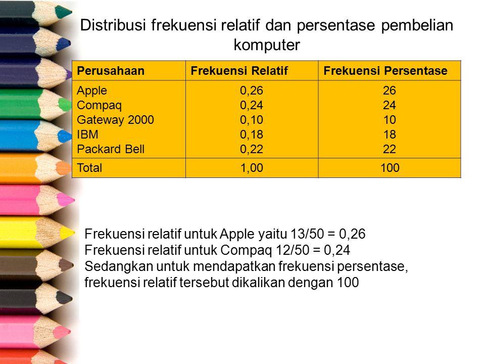 Distribusi frekuensi relatif dan persentase pembelian komputer PerusahaanFrekuensi RelatifFrekuensi Persentase Apple Compaq Gateway 2000 IBM Packard Bell 0,26 0,24 0,10 0,18 0,22 26 24 10 18 22 Total1,00100 Frekuensi relatif untuk Apple yaitu 13/50 = 0,26 Frekuensi relatif untuk Compaq 12/50 = 0,24 Sedangkan untuk mendapatkan frekuensi persentase, frekuensi relatif tersebut dikalikan dengan 100