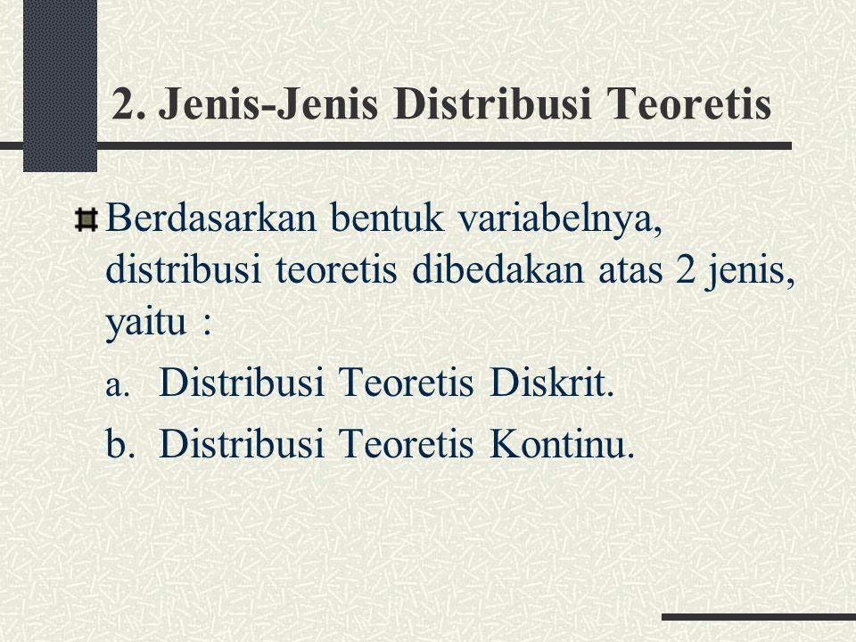 a.Distribusi Teoretis Diskrit.