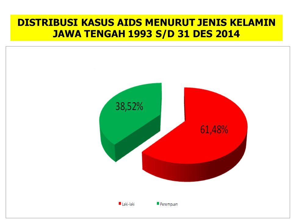 DISTRIBUSI KASUS AIDS MENURUT JENIS KELAMIN JAWA TENGAH 1993 S/D 31 DES 2014
