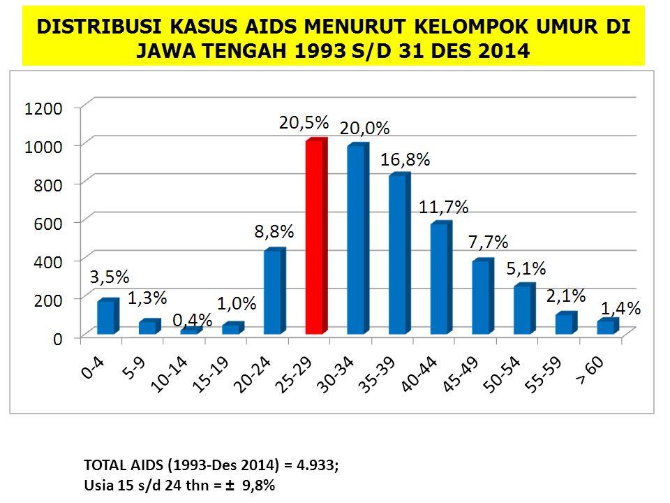 DISTRIBUSI KASUS AIDS MENURUT KELOMPOK UMUR DI JAWA TENGAH 1993 S/D 31 DES 2014 TOTAL AIDS (1993-Des 2014) = 4.933; Usia 15 s/d 24 thn = ± 9,8%