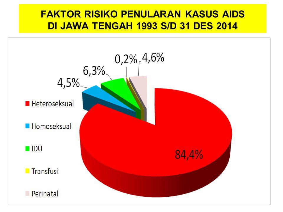 FAKTOR RISIKO PENULARAN KASUS AIDS DI JAWA TENGAH 1993 S/D 31 DES 2014