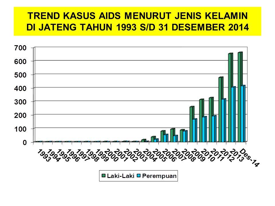 TREND KASUS AIDS MENURUT JENIS KELAMIN DI JATENG TAHUN 1993 S/D 31 DESEMBER 2014