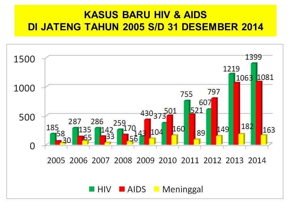KASUS BARU HIV & AIDS DI JATENG TAHUN 2005 S/D 31 DESEMBER 2014