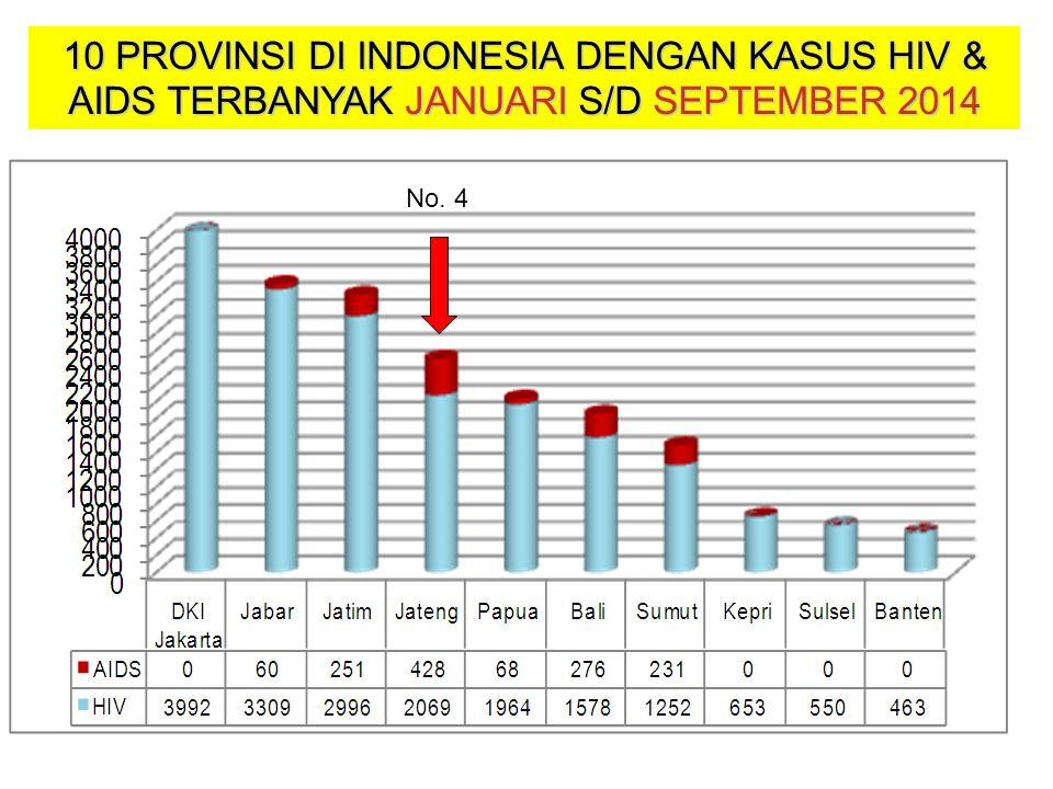 10 PROVINSI DI INDONESIA DENGAN KASUS HIV & AIDS TERBANYAK JANUARI S/D SEPTEMBER 2014 No. 4