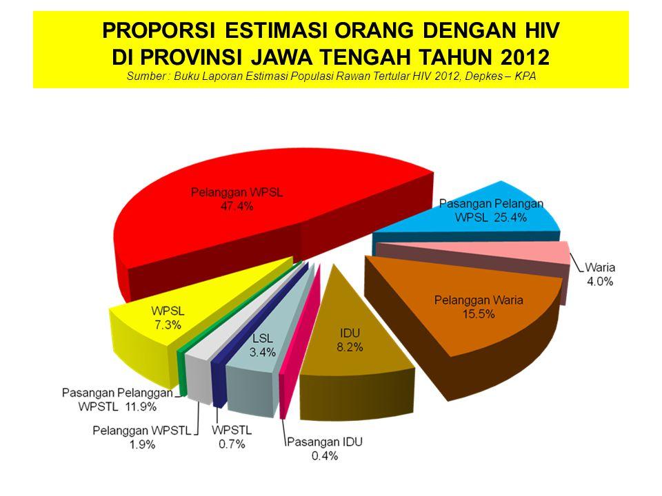 PROPORSI ESTIMASI ORANG DENGAN HIV DI PROVINSI JAWA TENGAH TAHUN 2012 Sumber : Buku Laporan Estimasi Populasi Rawan Tertular HIV 2012, Depkes – KPA