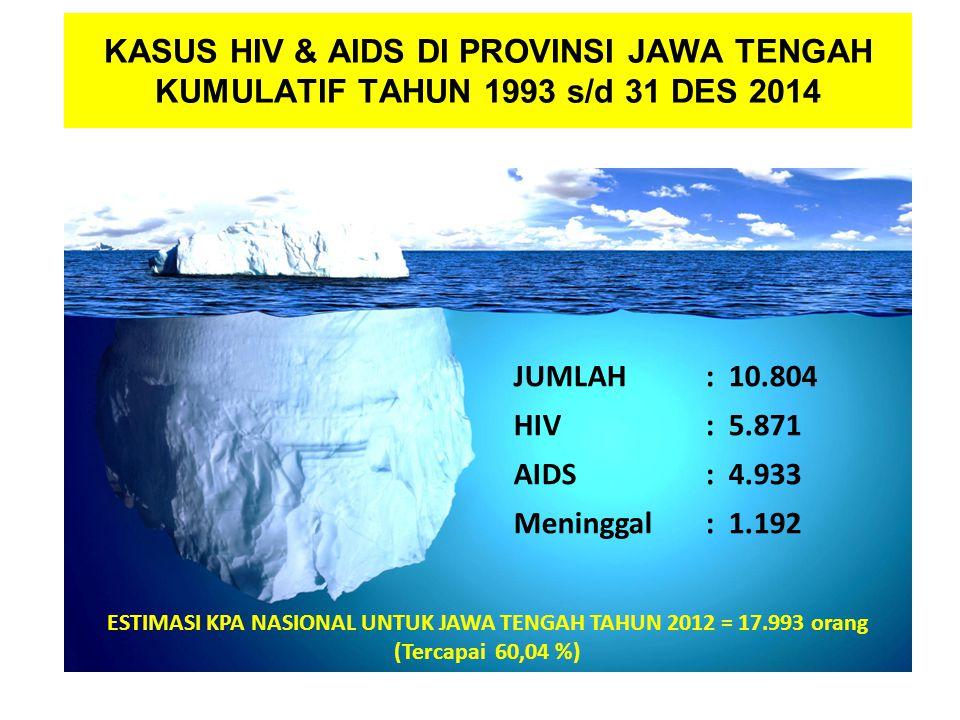 KASUS HIV & AIDS DI PROVINSI JAWA TENGAH KUMULATIF TAHUN 1993 s/d 31 DES 2014 JUMLAH : 10.804 HIV: 5.871 AIDS: 4.933 Meninggal: 1.192 ESTIMASI KPA NASIONAL UNTUK JAWA TENGAH TAHUN 2012 = 17.993 orang (Tercapai 60,04 %)