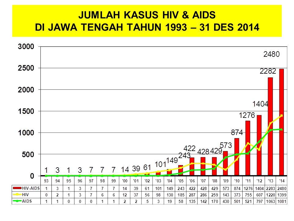 JUMLAH KASUS HIV & AIDS DI JAWA TENGAH TAHUN 1993 – 31 DES 2014
