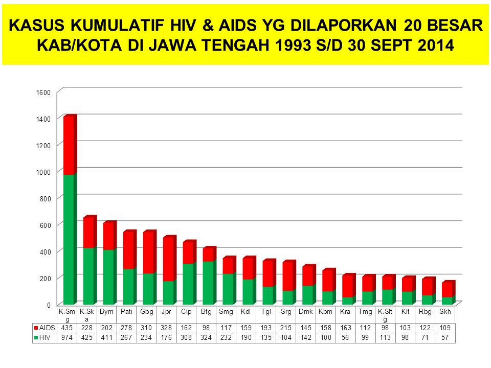 KASUS KUMULATIF HIV & AIDS YG DILAPORKAN 20 BESAR KAB/KOTA DI JAWA TENGAH 1993 S/D 30 SEPT 2014