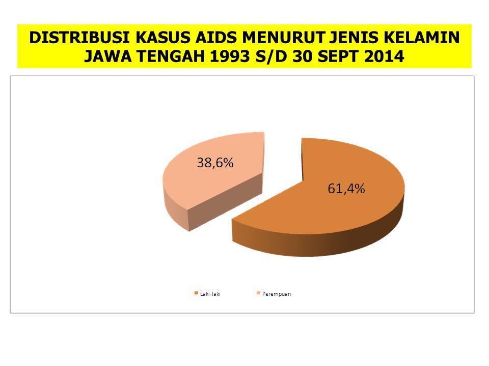 DISTRIBUSI KASUS AIDS MENURUT JENIS KELAMIN JAWA TENGAH 1993 S/D 30 SEPT 2014