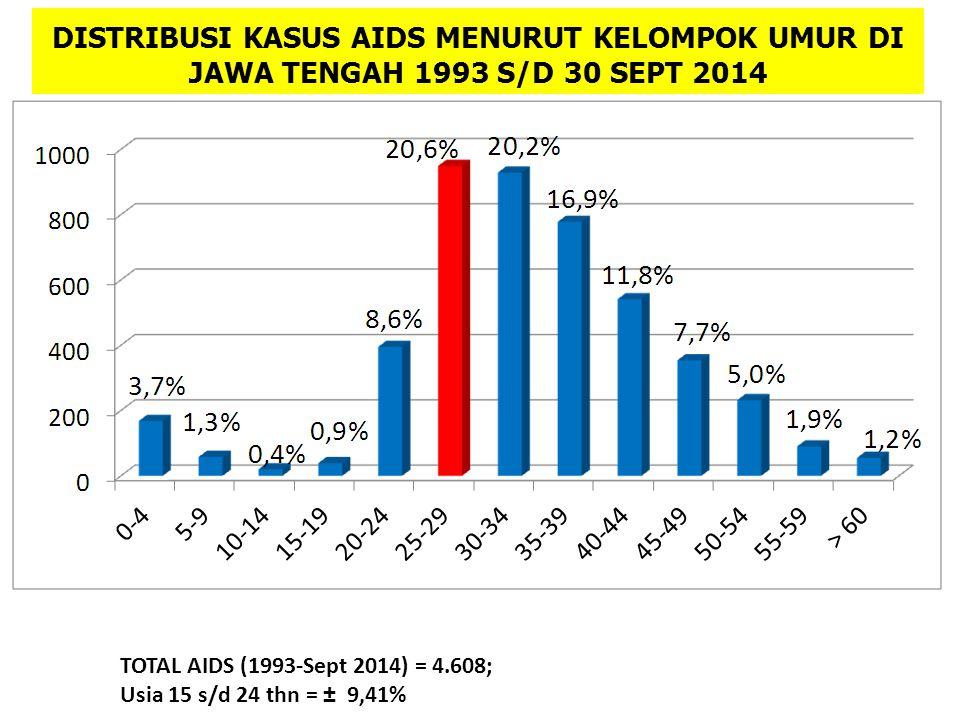 DISTRIBUSI KASUS AIDS MENURUT KELOMPOK UMUR DI JAWA TENGAH 1993 S/D 30 SEPT 2014 TOTAL AIDS (1993-Sept 2014) = 4.608; Usia 15 s/d 24 thn = ± 9,41%