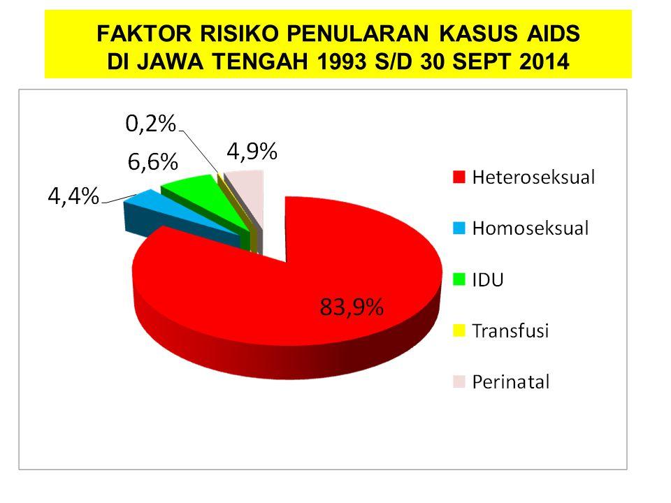FAKTOR RISIKO PENULARAN KASUS AIDS DI JAWA TENGAH 1993 S/D 30 SEPT 2014