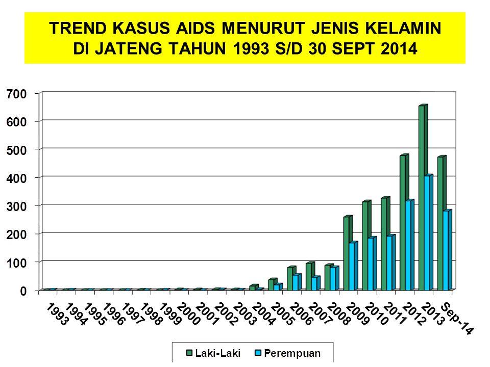 TREND KASUS AIDS MENURUT JENIS KELAMIN DI JATENG TAHUN 1993 S/D 30 SEPT 2014
