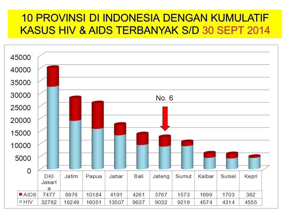 10 PROVINSI DI INDONESIA DENGAN KUMULATIF KASUS HIV & AIDS TERBANYAK S/D 30 SEPT 2014 No. 6