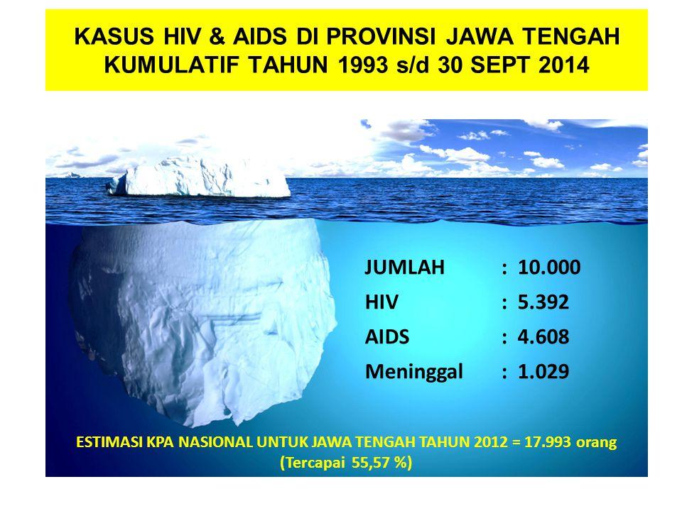 KASUS HIV & AIDS DI PROVINSI JAWA TENGAH KUMULATIF TAHUN 1993 s/d 30 SEPT 2014 JUMLAH : 10.000 HIV: 5.392 AIDS: 4.608 Meninggal: 1.029 ESTIMASI KPA NASIONAL UNTUK JAWA TENGAH TAHUN 2012 = 17.993 orang (Tercapai 55,57 %)