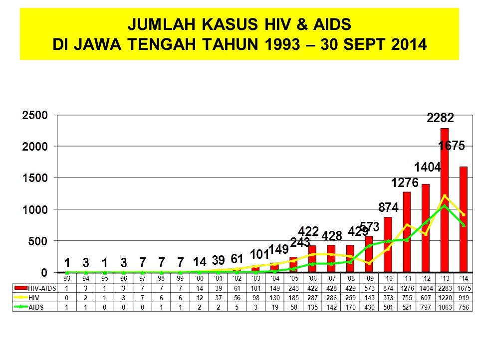 JUMLAH KASUS HIV & AIDS DI JAWA TENGAH TAHUN 1993 – 30 SEPT 2014