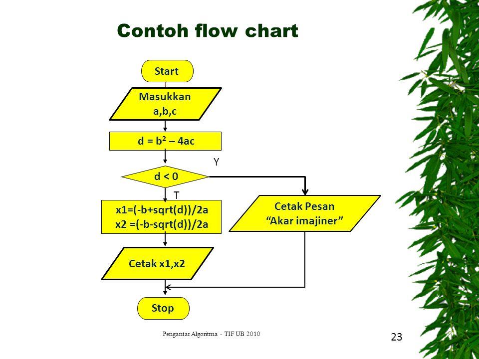 """23 Start d = b 2 – 4ac d < 0 x1=(-b+sqrt(d))/2a x2 =(-b-sqrt(d))/2a Stop Y T Masukkan a,b,c Cetak x1,x2 Cetak Pesan """"Akar imajiner"""" Contoh flow chart"""