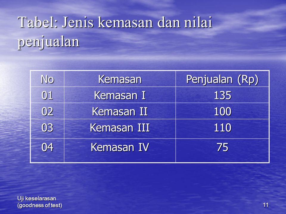 Uji keselarasan (goodness of test)11 Tabel: Jenis kemasan dan nilai penjualan NoKemasan Penjualan (Rp) 01 Kemasan I 135 02 Kemasan II 100 03 Kemasan I