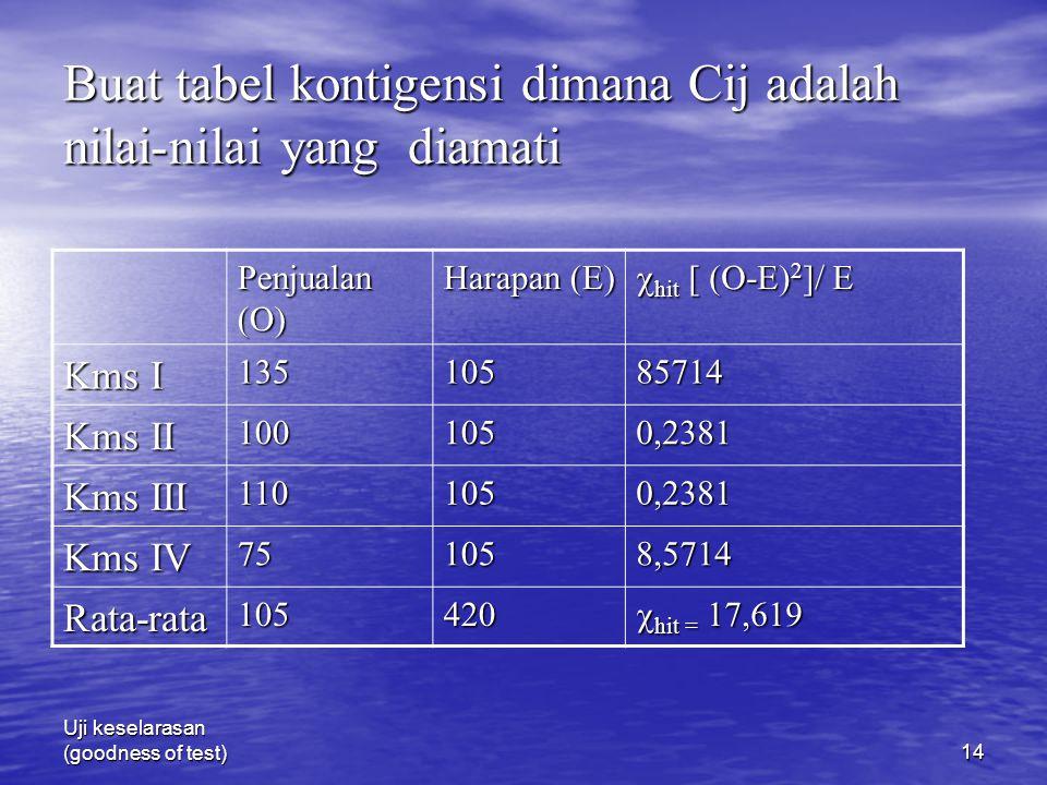 Uji keselarasan (goodness of test)14 Buat tabel kontigensi dimana Cij adalah nilai-nilai yang diamati Penjualan (O) Harapan (E)  hit [ (O-E) 2 ]/ E K