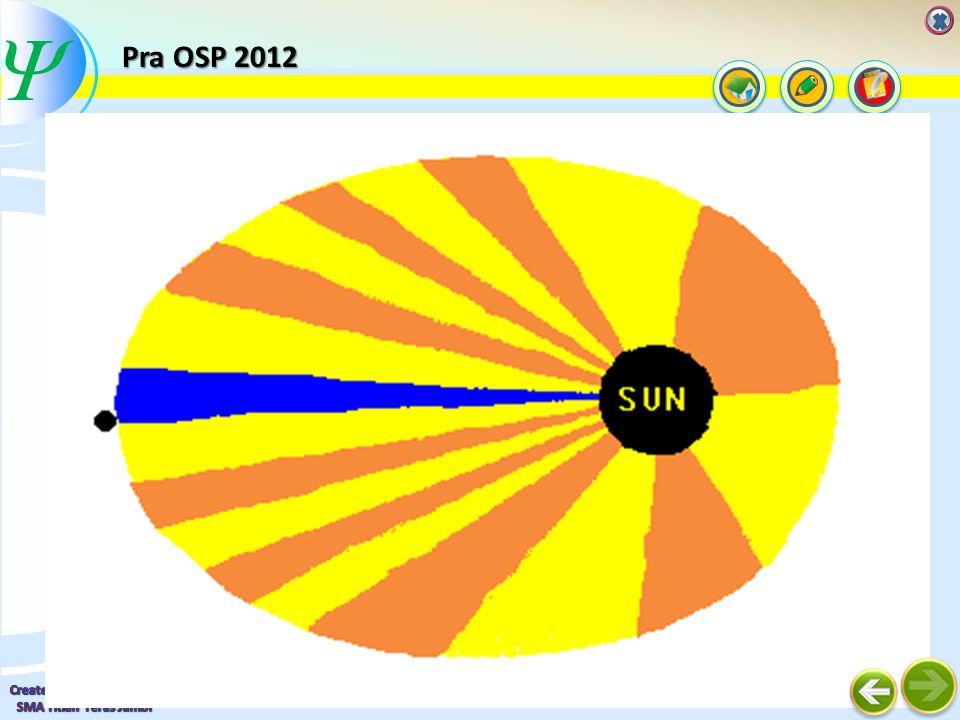  Hukum Keppler II Luas daerah yang disapu oleh garis hubung matahari-planet tiap satuan waktu adalah konstan Untuk orbit berbentuk lingkaran : sin α = 1, luas daerah yang disapu adalah vr, buktikan.