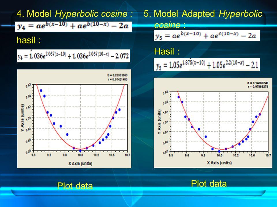 4. Model Hyperbolic cosine : hasil : Plot data 5. Model Adapted Hyperbolic cosine : Hasil : Plot data