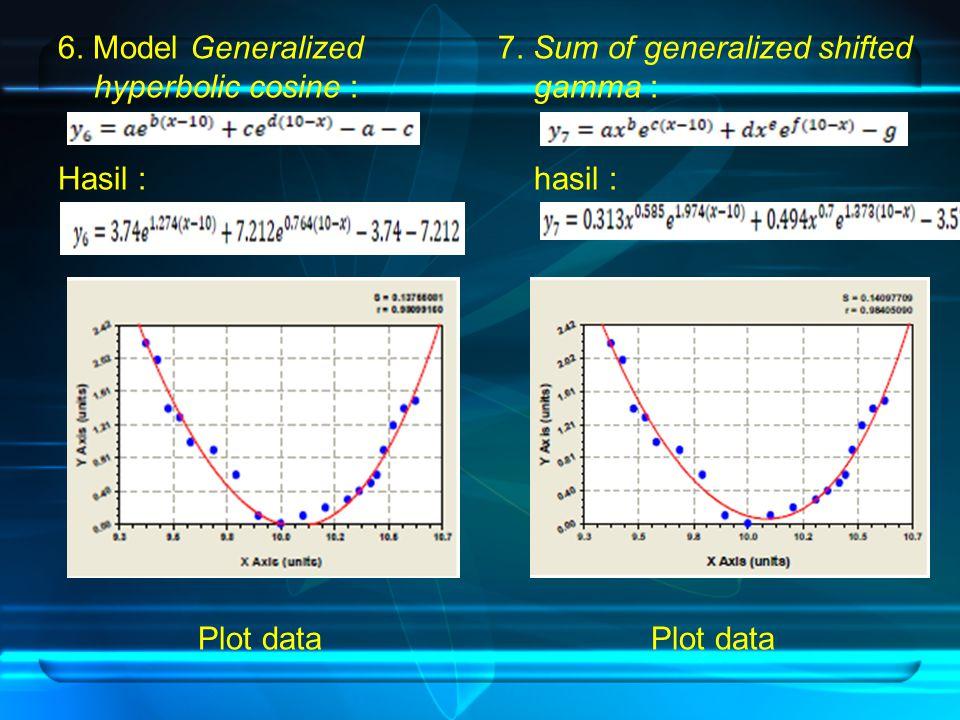 6. Model Generalized hyperbolic cosine : Hasil : Plot data 7. Sum of generalized shifted gamma : hasil : Plot data