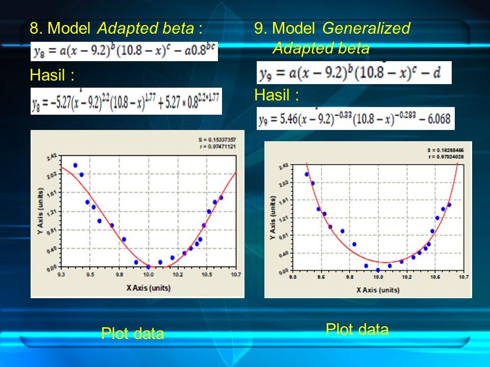 8. Model Adapted beta : Hasil : Plot data 9. Model Generalized Adapted beta Hasil : Plot data