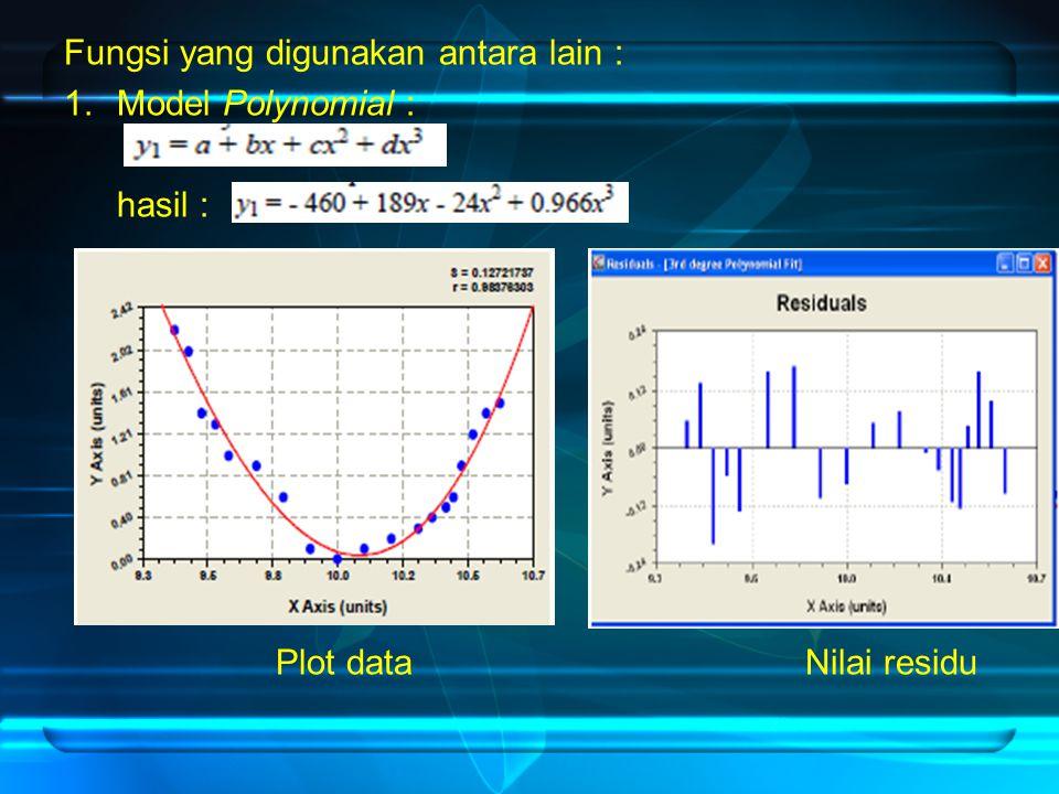 Fungsi yang digunakan antara lain : 1.Model Polynomial : hasil : Plot data Nilai residu