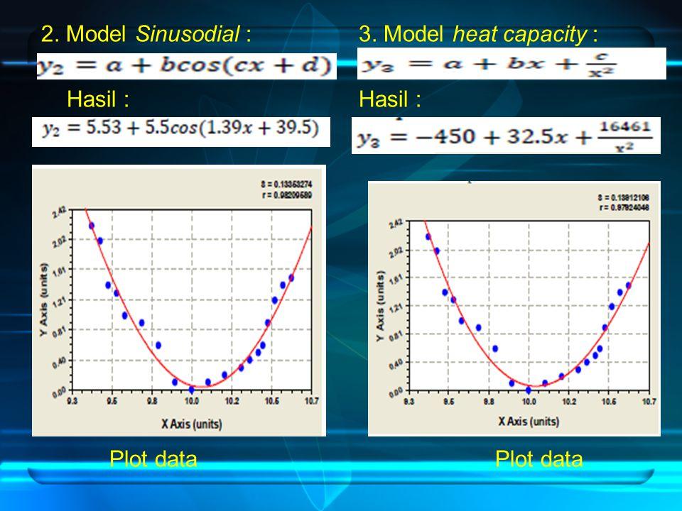 2. Model Sinusodial : Hasil : Plot data 3. Model heat capacity : Hasil : Plot data