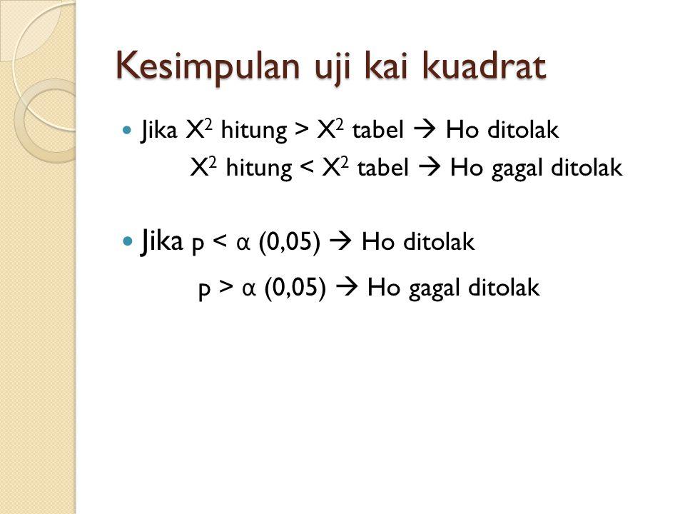 Kesimpulan uji kai kuadrat Jika X 2 hitung > X 2 tabel  Ho ditolak X 2 hitung < X 2 tabel  Ho gagal ditolak Jika p < α (0,05)  Ho ditolak p > α (0,