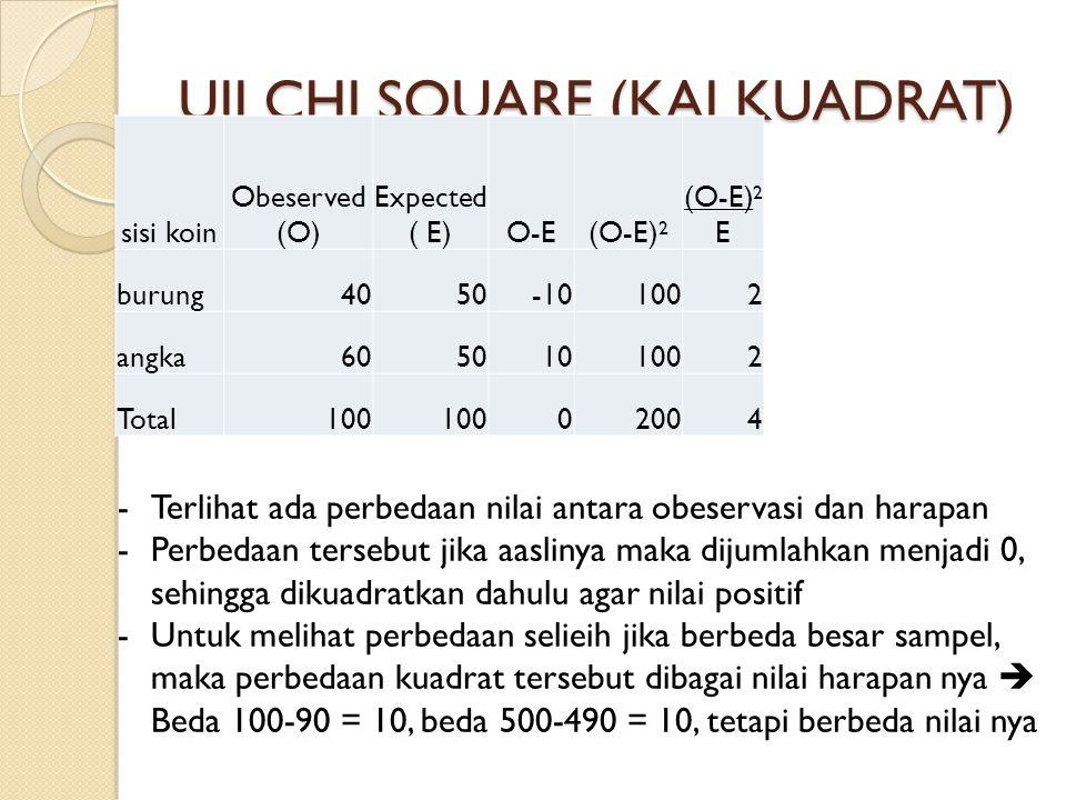 UJI CHI SQUARE (KAI KUADRAT) sisi koin Obeserved (O) Expected ( E)O-E(O-E) 2 (O-E) 2 E burung4050-101002 angka6050101002 Total100 02004 -Terlihat ada