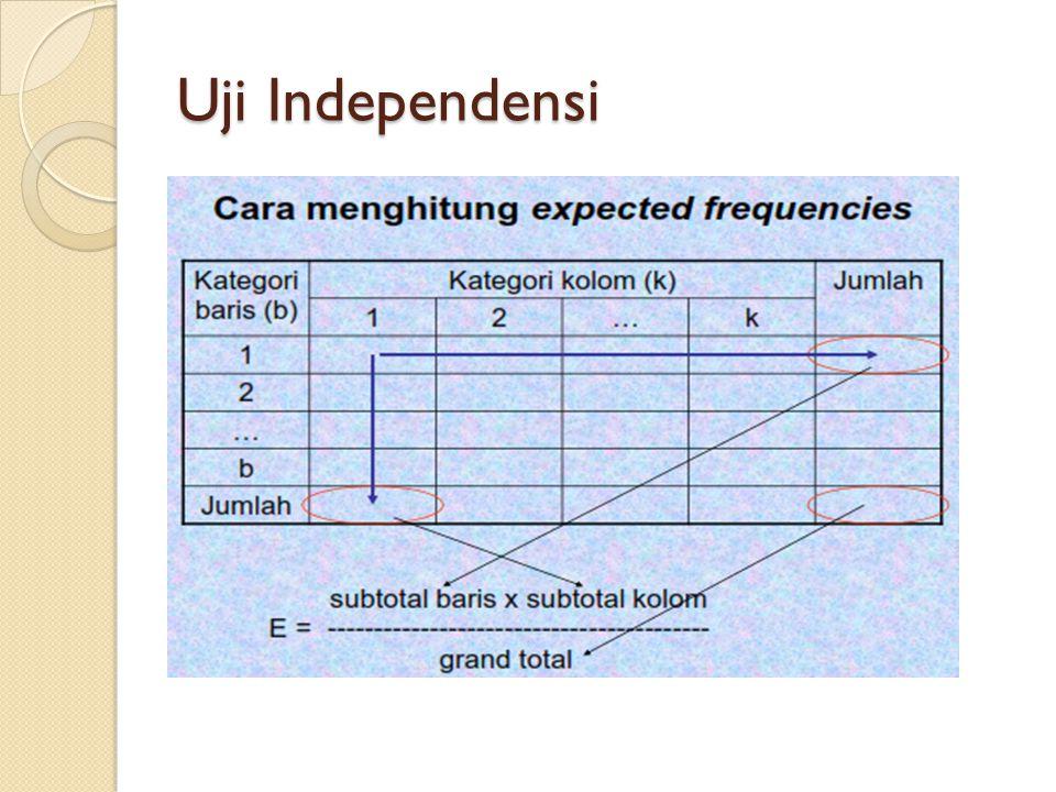 Uji Independensi