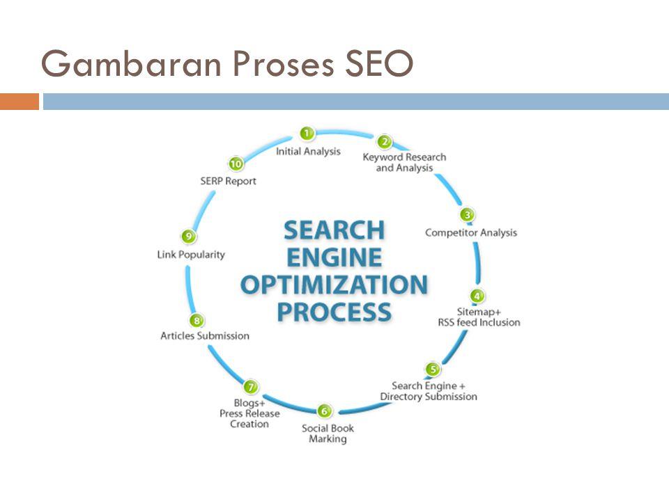 Pembagian SEO SEO On Page : Optimasi pada halaman website SEO Off Page : Optimasi diluar halaman website