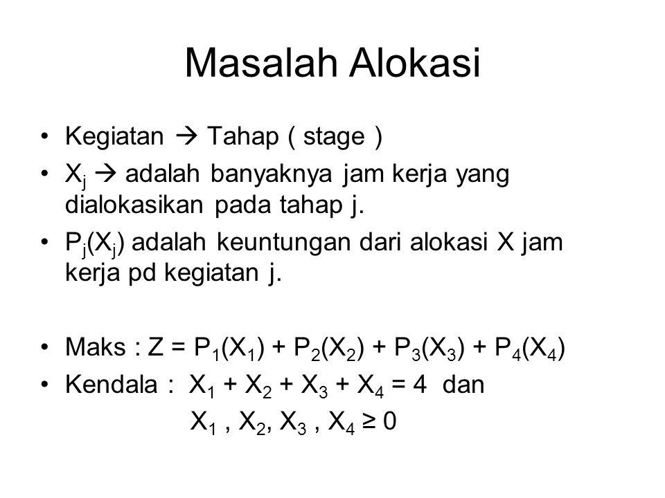 Masalah Alokasi Kegiatan  Tahap ( stage ) X j  adalah banyaknya jam kerja yang dialokasikan pada tahap j. P j (X j ) adalah keuntungan dari alokasi