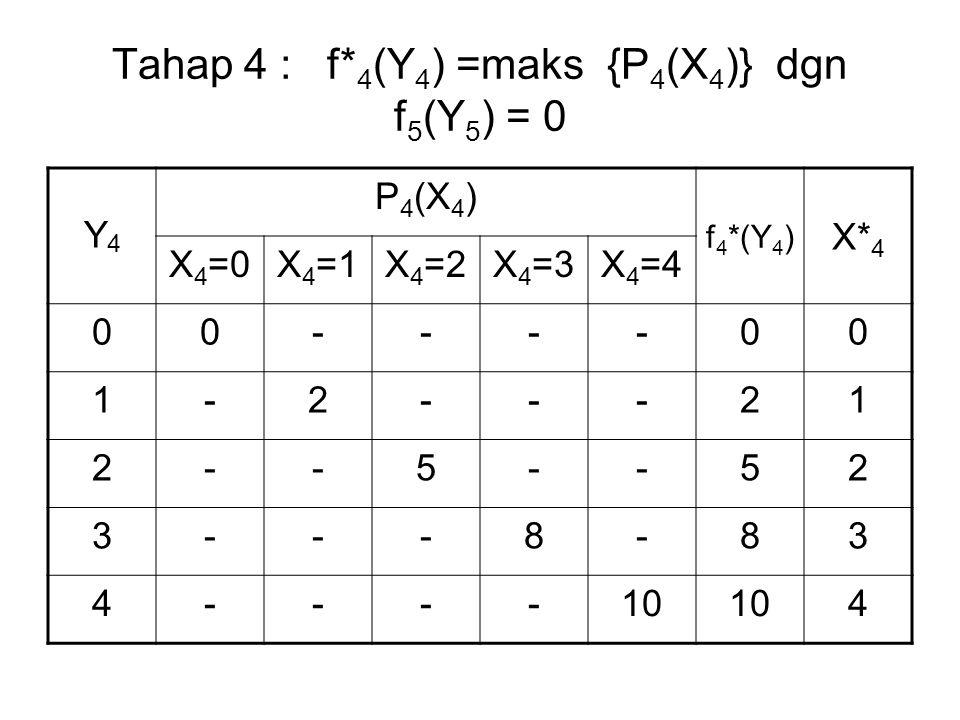 Tahap 4 : f* 4 (Y 4 ) =maks {P 4 (X 4 )} dgn f 5 (Y 5 ) = 0 Y4Y4 P 4 (X 4 ) f 4 *(Y 4 ) X* 4 X 4 =0X 4 =1X 4 =2X 4 =3X 4 =4 00----00 1-2---21 2--5--52