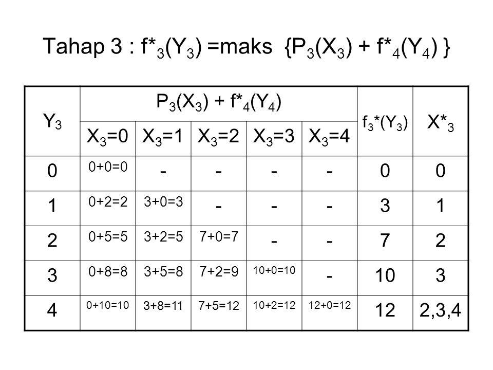Tahap 3 : f* 3 (Y 3 ) =maks {P 3 (X 3 ) + f* 4 (Y 4 ) } Y3Y3 P 3 (X 3 ) + f* 4 (Y 4 ) f 3 *(Y 3 ) X* 3 X 3 =0X 3 =1X 3 =2X 3 =3X 3 =4 0 0+0=0 ----00 1