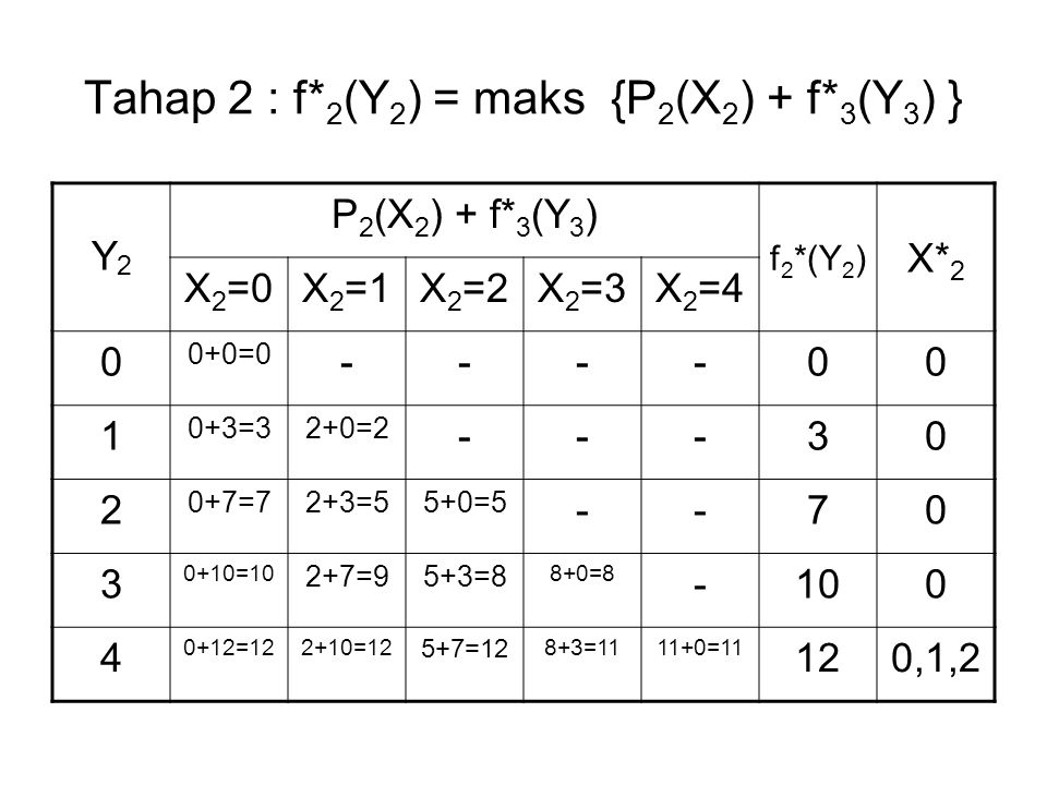 Tahap 2 : f* 2 (Y 2 ) = maks {P 2 (X 2 ) + f* 3 (Y 3 ) } Y2Y2 P 2 (X 2 ) + f* 3 (Y 3 ) f 2 *(Y 2 ) X* 2 X 2 =0X 2 =1X 2 =2X 2 =3X 2 =4 0 0+0=0 ----00