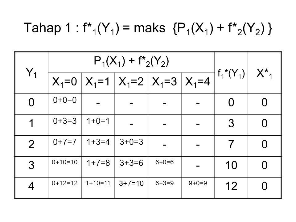 Tahap 1 : f* 1 (Y 1 ) = maks {P 1 (X 1 ) + f* 2 (Y 2 ) } Y1Y1 P 1 (X 1 ) + f* 2 (Y 2 ) f 1 *(Y 1 ) X* 1 X 1 =0X 1 =1X 1 =2X 1 =3X 1 =4 0 0+0=0 ----00