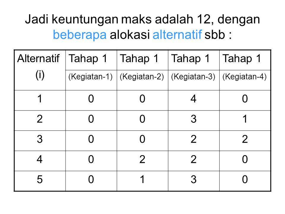 Jadi keuntungan maks adalah 12, dengan beberapa alokasi alternatif sbb : Alternatif (i) Tahap 1 (Kegiatan-1)(Kegiatan-2)(Kegiatan-3)(Kegiatan-4) 10040